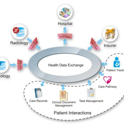 Advantages Of Switching To Health Information Exchange