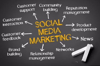 Actionable Social Media Marketing Tips