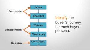 Identify buyers journey