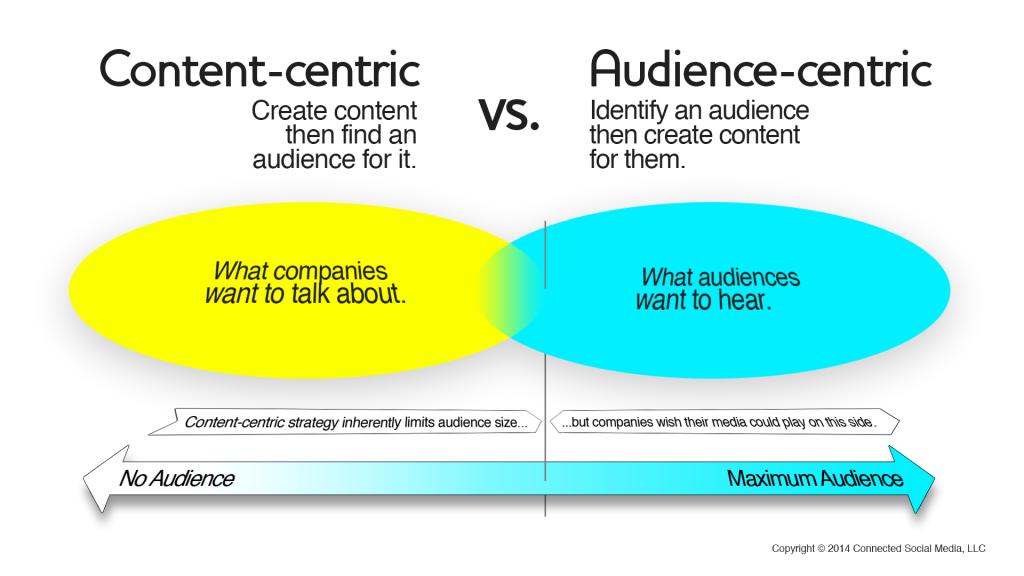 content-centric
